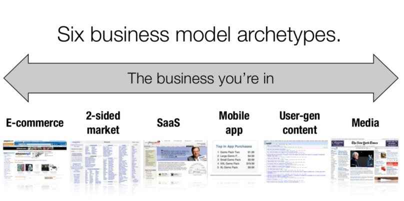 6 business model archetypes