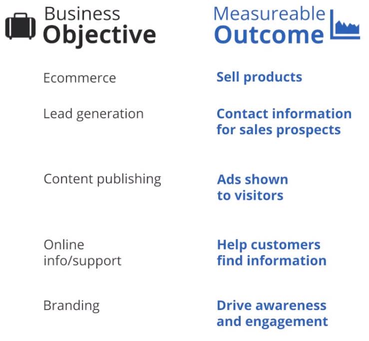 GA-Objectives